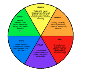 The-Chakra-Wheel