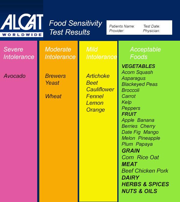 Alcat Food Sensitivity Review