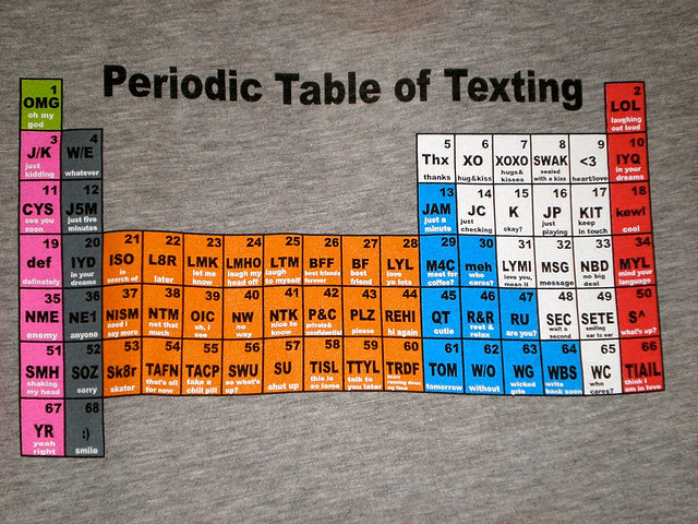 texting periodic table